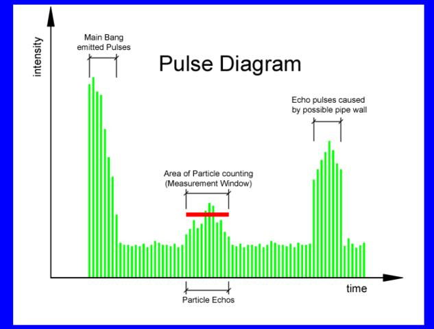 pulse diagram